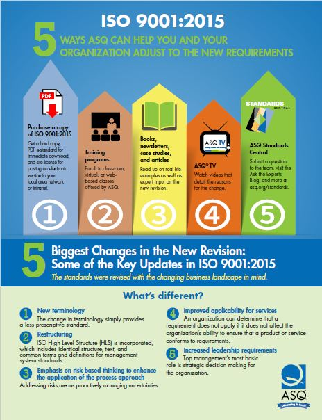 ISO 9001:2015 Infographics | A View from the Q