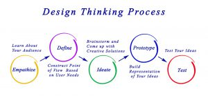 Design Thinking Process