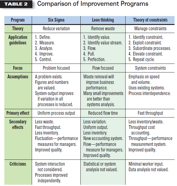Table 2 Comparing Lean, SS, TOC