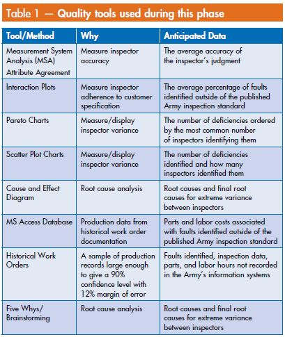 Table 1 Quality Tools used DoD Case Study