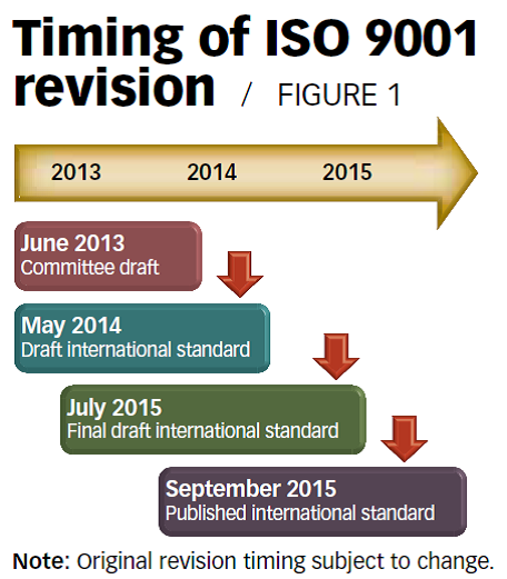 Compare iso 9001 + iso 14001 integrated standards.