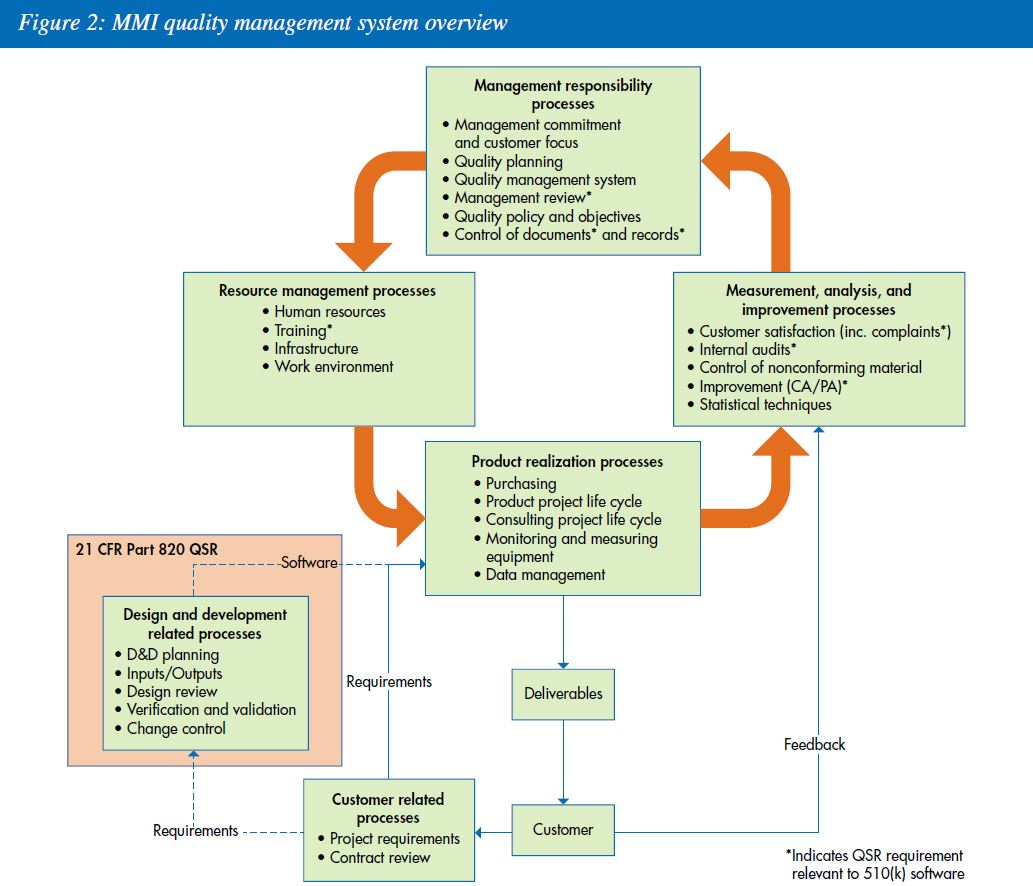 implementation of an integrated risk management V10m 10 four categories of orm used at esc product assurance: ensure safety of esc acquisition and non-acquisition products in initial implementation at production, operations and sustainment acquisition management assurance: manage cost, schedule, and technical risk as part of the plan for acquisition programs.