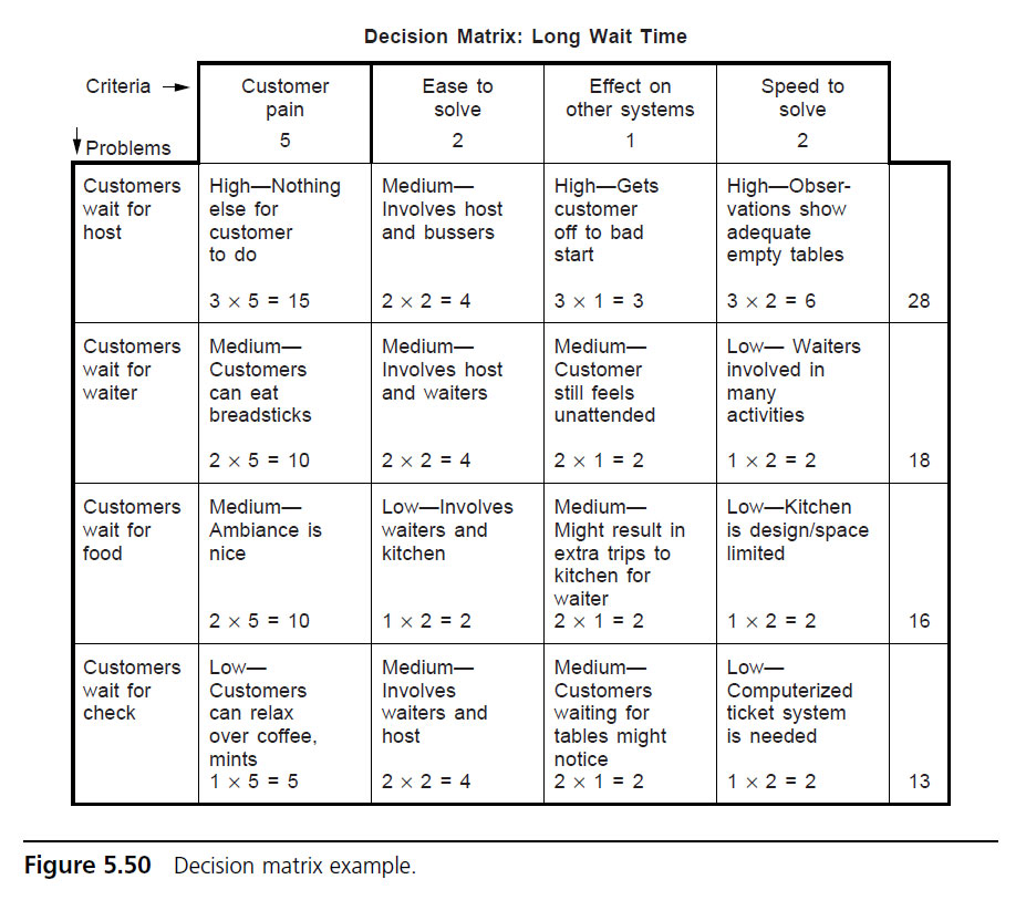 Decision Matrix  Asq