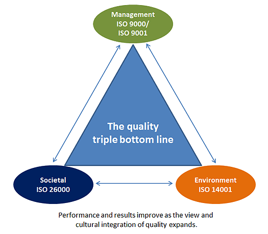 The quality triple bottom line.