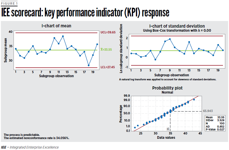 The Improvement Effort Could Have Involved A Lean Six Sigma Define Measure Analyze