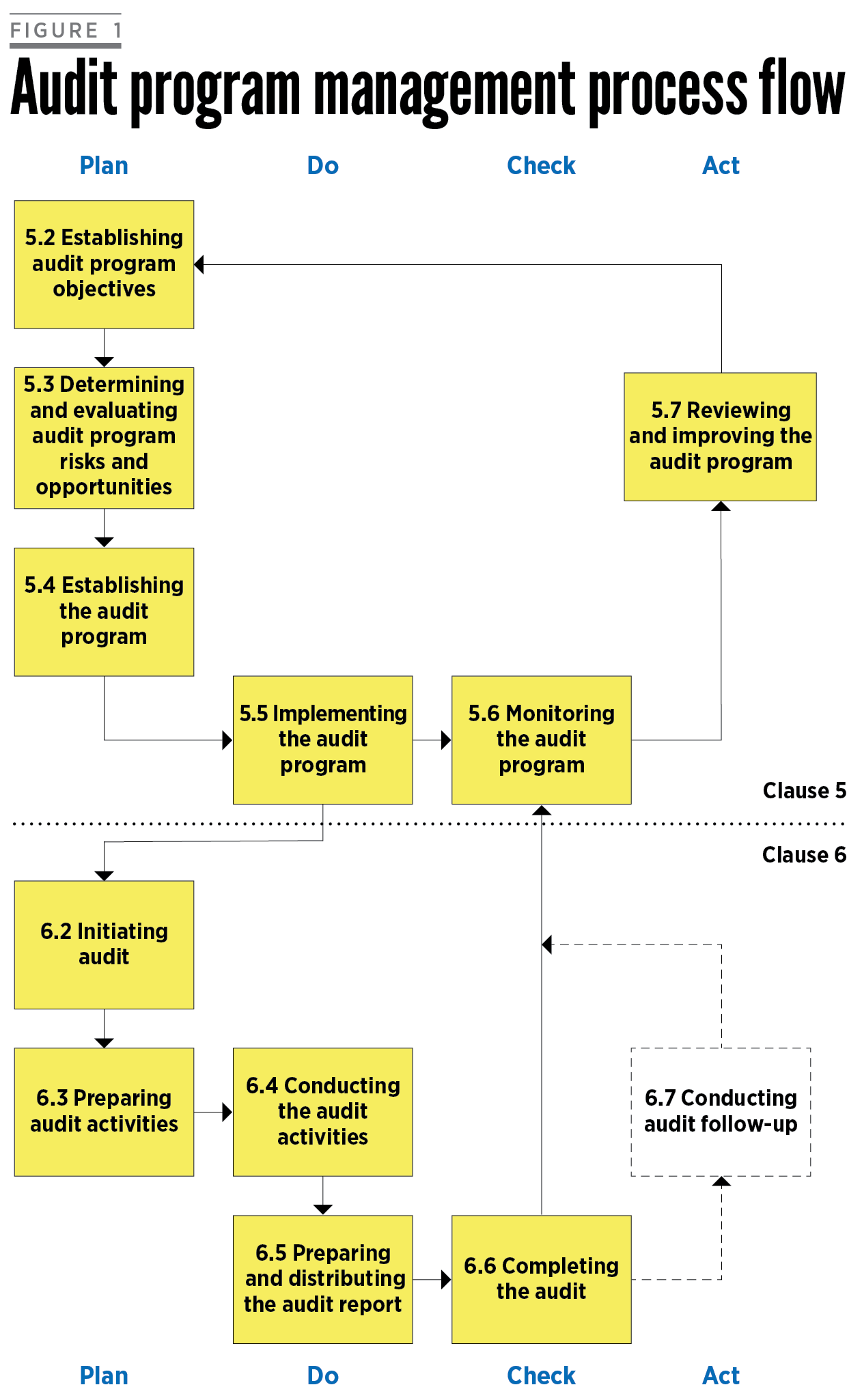 Standard Issues Game Set Match Process Flow Diagram Six Sigma The Content Of Iso 190112018 Is Summarized In A As Shown Figure 1