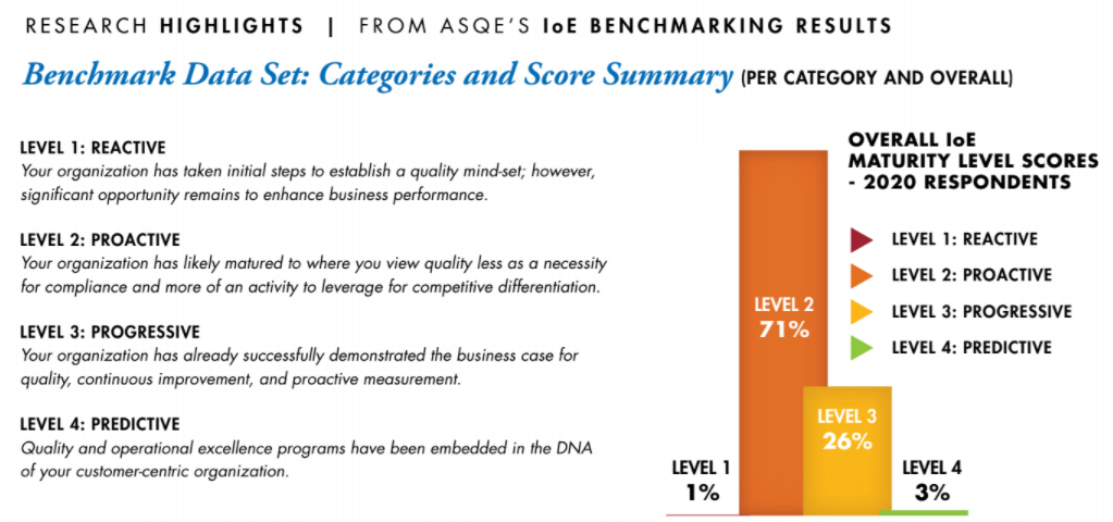 Insights on Excellence Benchmarking Results Research Highlights