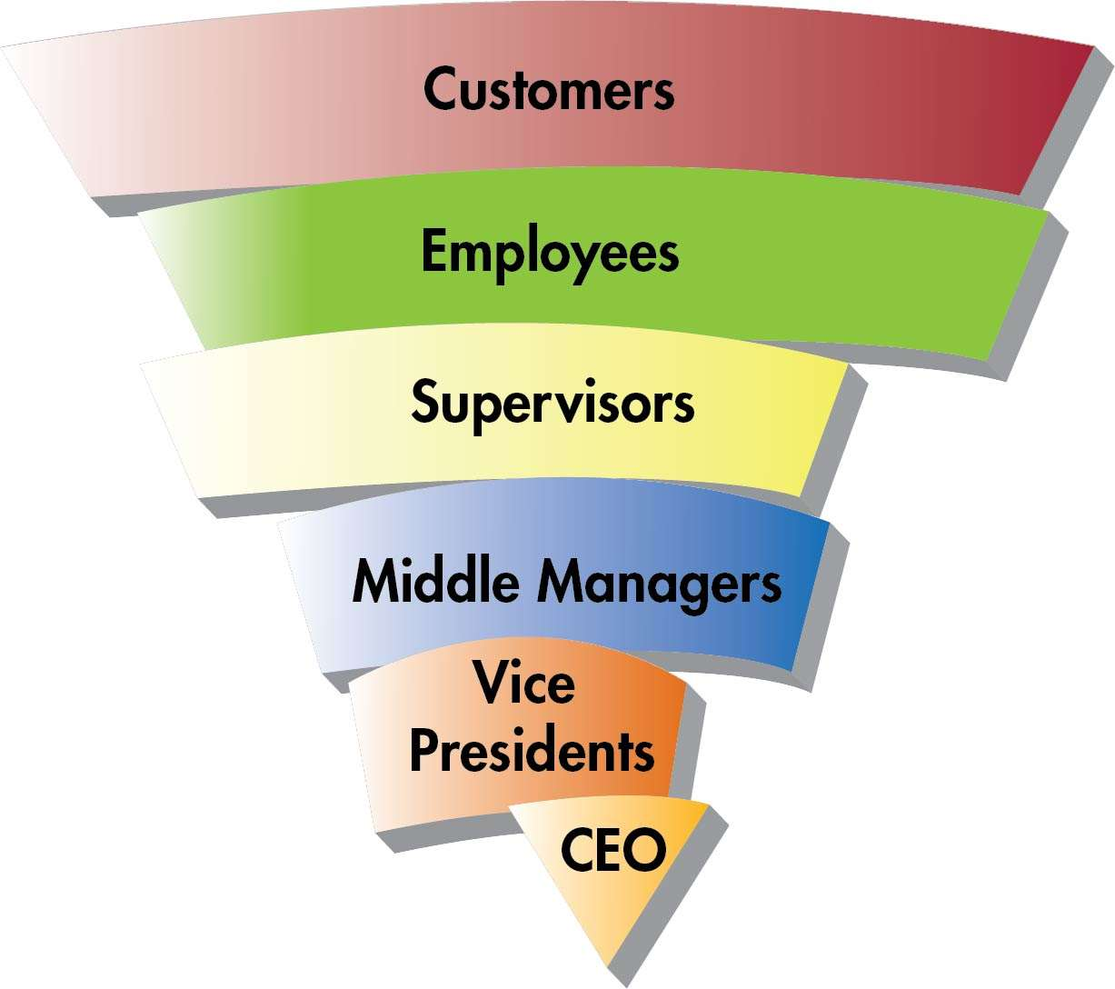What Is Employee Empowerment Job Involvement Culture Asq