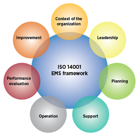 ISO 14001 Environmental Management Systems (EMS) Framework
