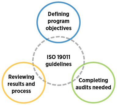 ISO 19011 Guidelines for Auditing a Management System