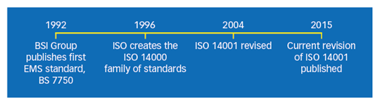 History of ISO 14000