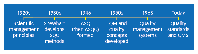The History of Total Quality Management (TQM)
