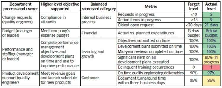 What Is A Balanced Scorecard Bsc Quality Example Asq