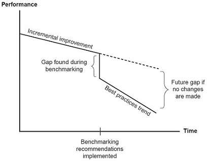 Incremental Quality Improvement vs Benchmarking Breakthroughs