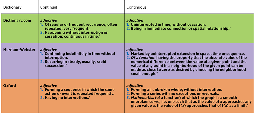 Continuous Improvement Model - Continual Improvement Tools | ASQ