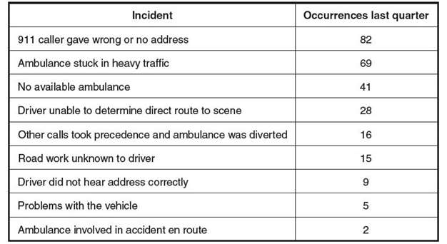 Critical Incident Example
