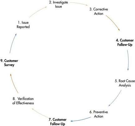Customer Satisfaction Process improvement