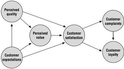 Model of Customer Satisfaction