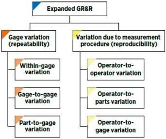 Expanded Gage Repeatability and Reproducibility (GR&R) Study