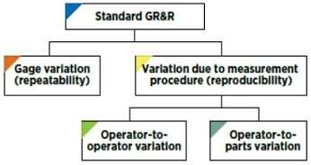 Standard Gage Repeatability and Reproducibility (GR&R) Study