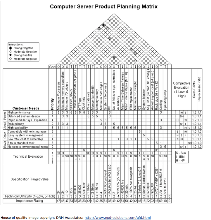 house of quality template house of quality tutorial how to fill out a house of 22137 | House Of Quality Figure
