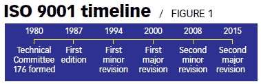 ISO 9001 timeline
