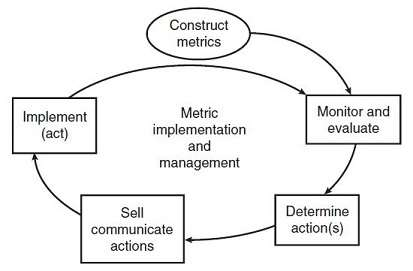 Performance Metric Implementation and Management