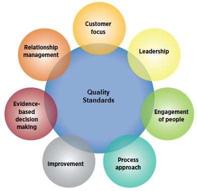 Principles of Quality Standards