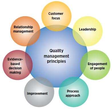 ISO 9000 Quality Management Principles