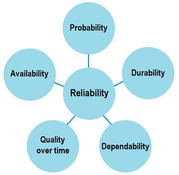 Components of Reliability