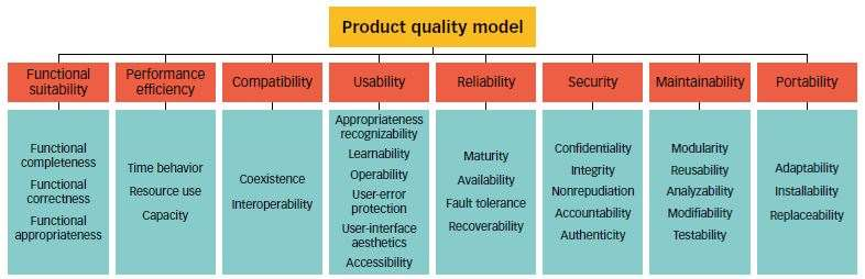What Is Software Quality Asq