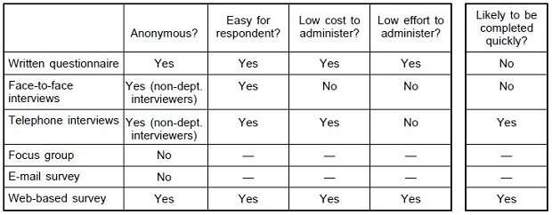 What Is A Data Collection Survey Asq