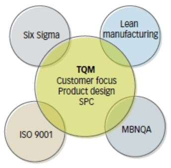 Total Quality Management (TQM) Implementation Strategies