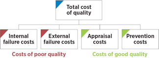 Cost of Quality Example
