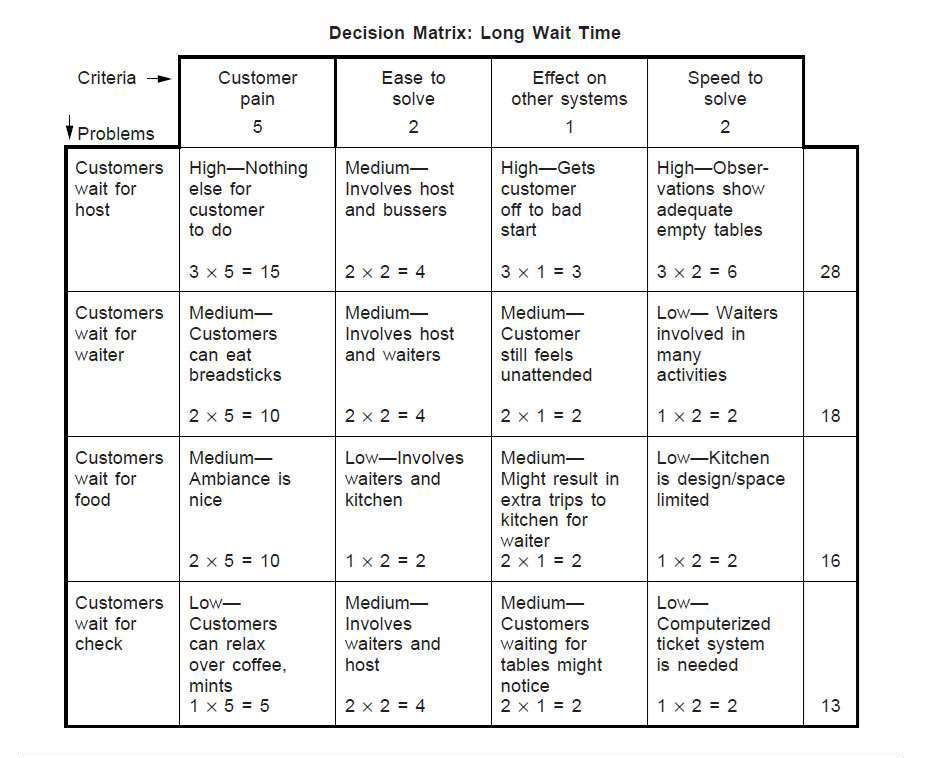 What is a Decision Matrix? Pugh, Problem, or Selection Grid