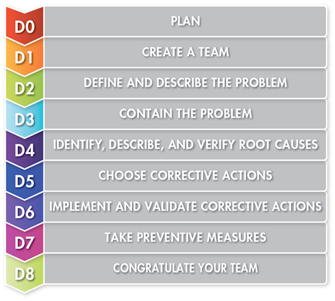 what is 8d? eight disciplines problem solving process asq