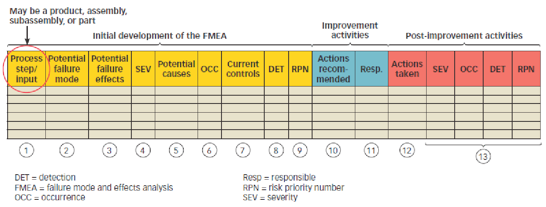 What Is Fmea Failure Mode Effects Analysis Asq