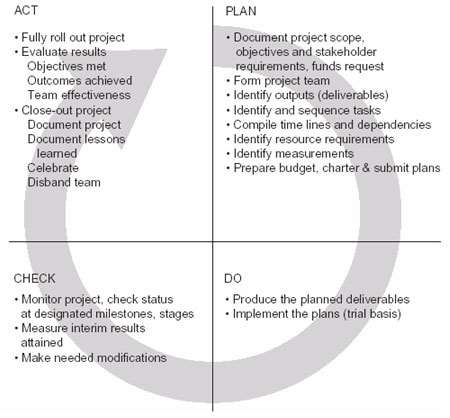 Using the PDCA cycle for projects