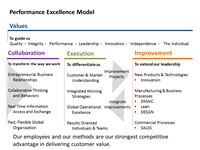 Corning Performance Excellence