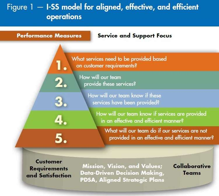 I-SS model for aligned, effective, and efficient operations