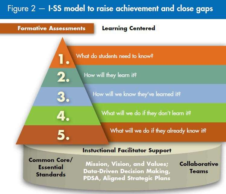 I-SS model to raise achievement and close gaps