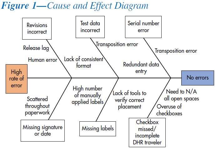 Fishbone diagram template asq basic guide wiring diagram case studies medrad continuous improvement reduces errors asq rh asq org fishbone diagram service processes shipping error fishbone diagram ccuart