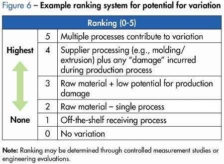 Example Ranking System
