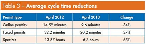 CDOT Cycle Time Reductions