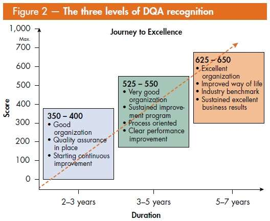 UAE 3 Levels of DQA Recognition
