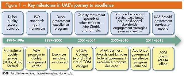 Case Studies UAE Excellence Journey | ASQ