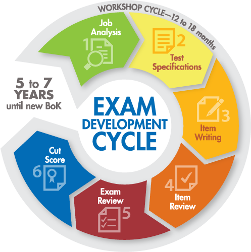 exam cycle graphic